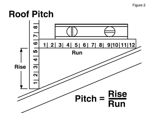 How Do I Determine the Pitch of my Roof?